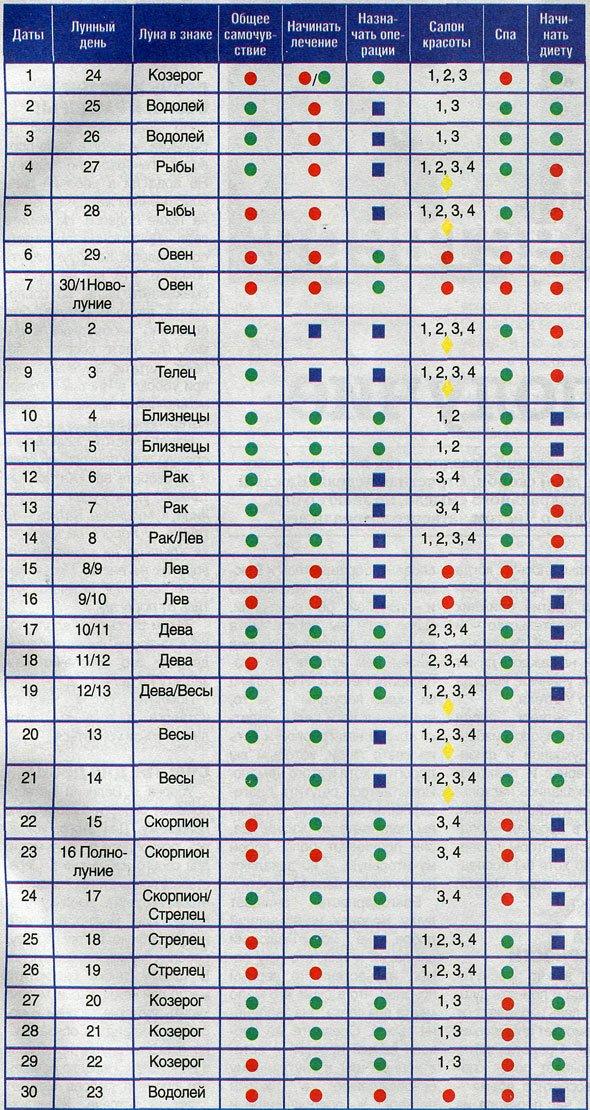 рейтинг кредитная денежный лунный календарь на апрель 2016 два