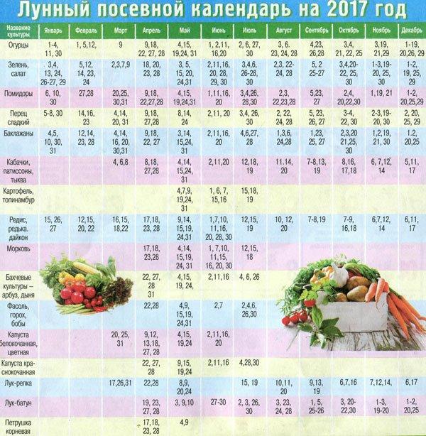 Лунно-посевной календарь в мае 2017-2018